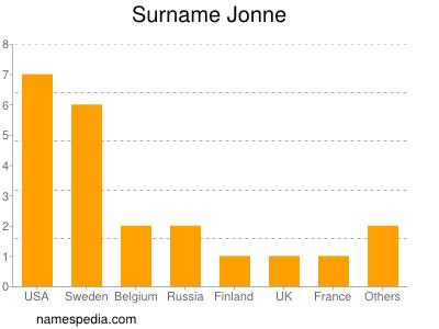 Surname Jonne