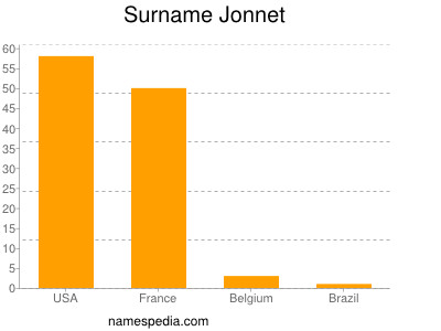 Surname Jonnet