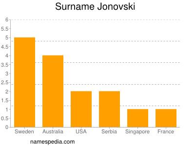 Surname Jonovski