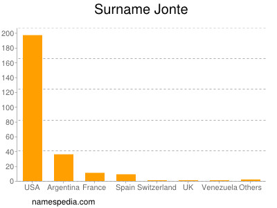 Surname Jonte