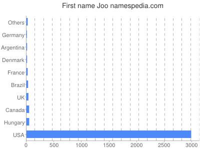 Given name Joo