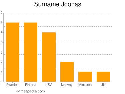 Surname Joonas