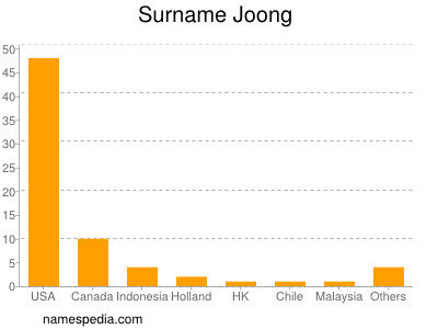 Surname Joong