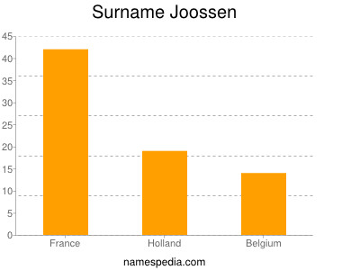 Surname Joossen
