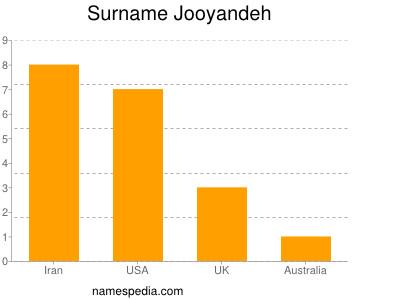 Surname Jooyandeh
