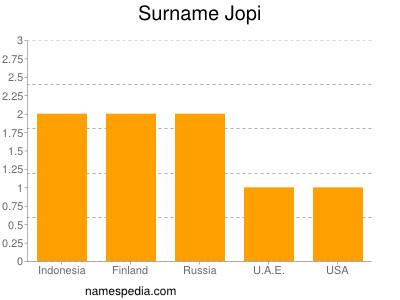Surname Jopi