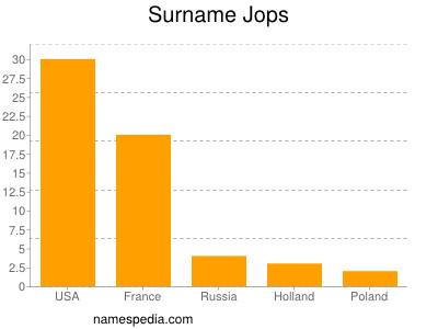 Surname Jops