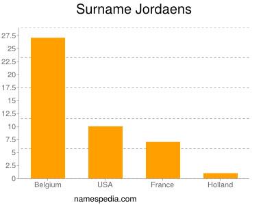 Surname Jordaens