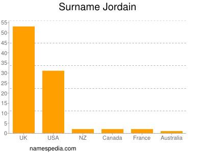 Surname Jordain