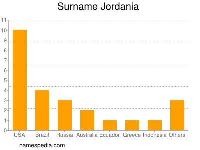 Surname Jordania