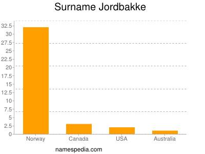 Surname Jordbakke