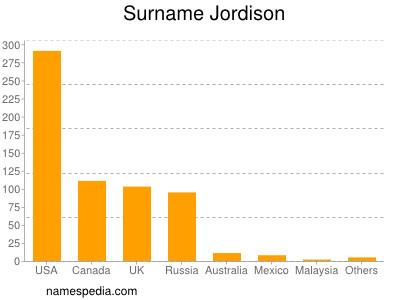 Surname Jordison