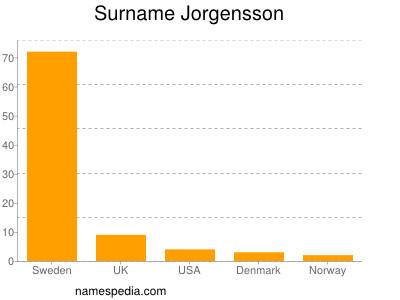 Surname Jorgensson