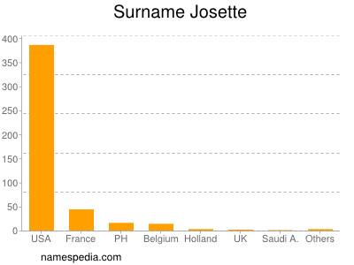 Surname Josette