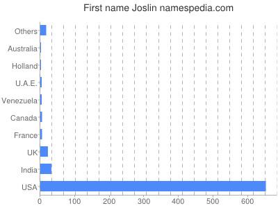 Given name Joslin