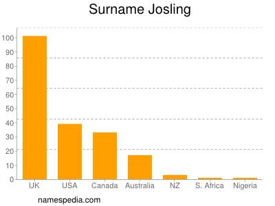 Surname Josling