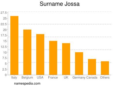 Surname Jossa