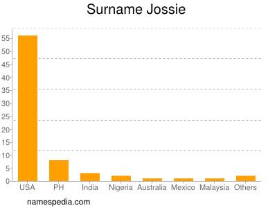 Surname Jossie