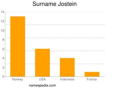 Surname Jostein