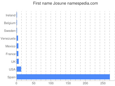 Given name Josune