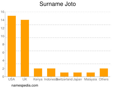 Surname Joto