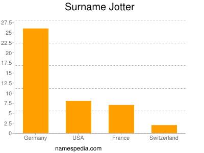 Surname Jotter