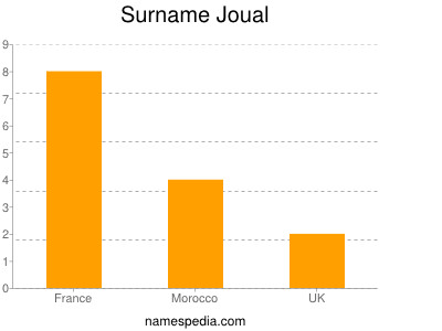 Surname Joual