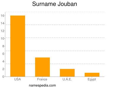 Surname Jouban