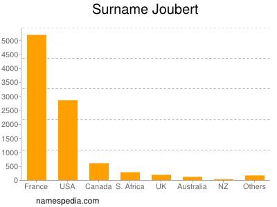 Surname Joubert