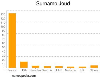 Surname Joud
