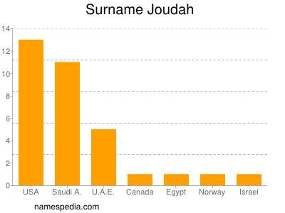 Surname Joudah