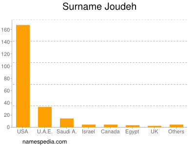 Surname Joudeh