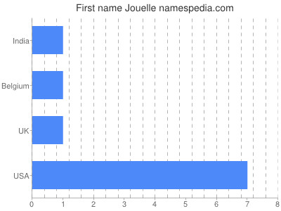 Given name Jouelle