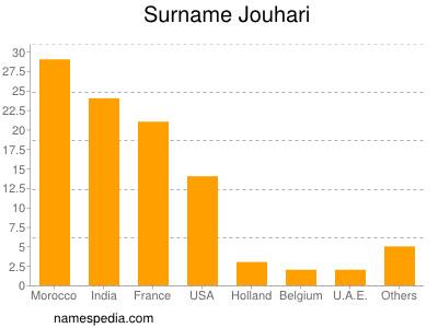 Surname Jouhari