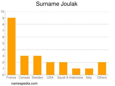 Surname Joulak