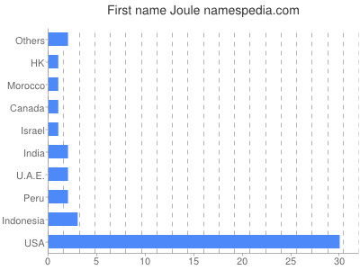 Given name Joule