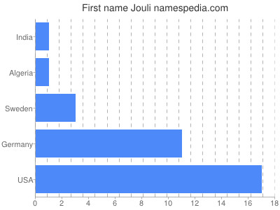 Given name Jouli