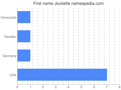 Given name Jouliette