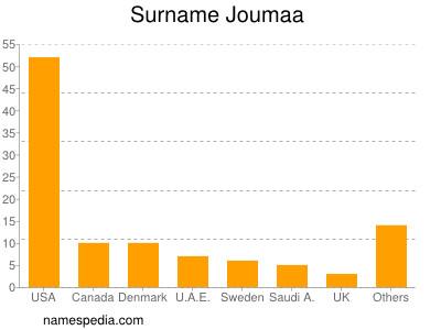 Surname Joumaa