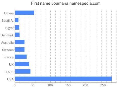 Given name Joumana