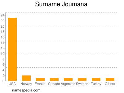 Surname Joumana