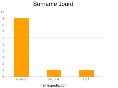 Surname Jourdi