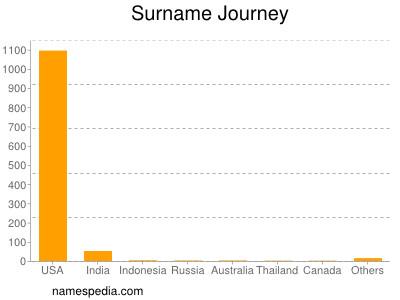 Surname Journey
