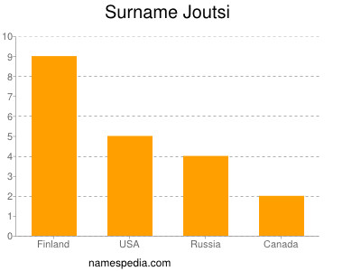 Surname Joutsi