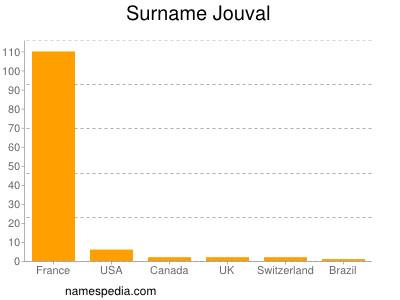 Surname Jouval