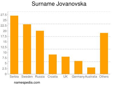 Surname Jovanovska