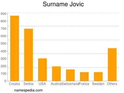 Surname Jovic