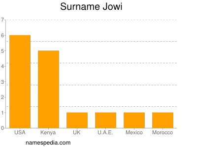 Surname Jowi
