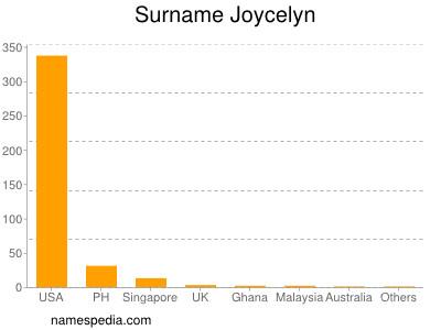 Surname Joycelyn