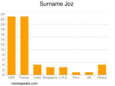 Surname Joz